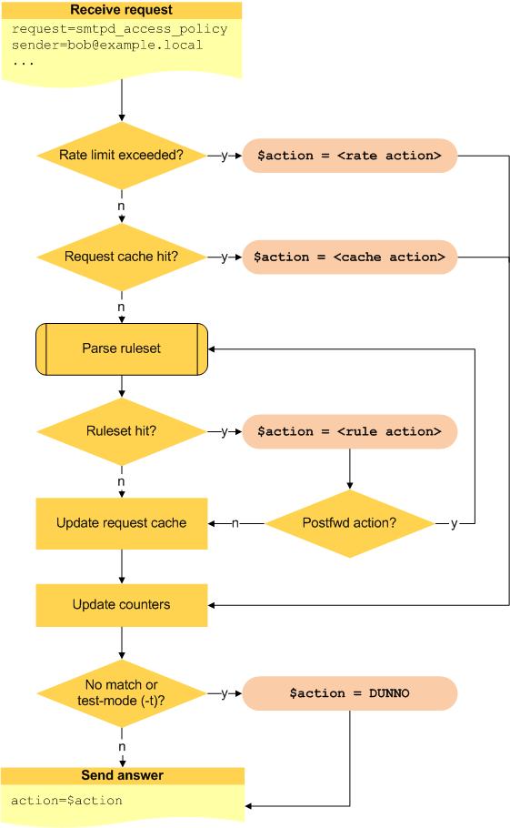 postfwd workflow 流程圖